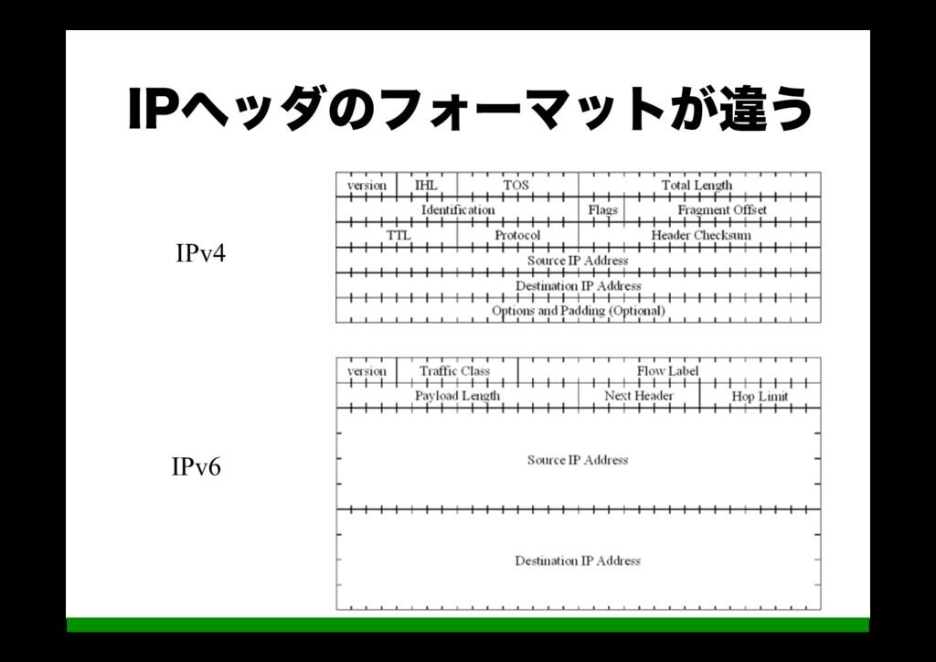 *1ϔομͷϑΥʔϚοτ͕ҧ͏ IPv6 IPv4