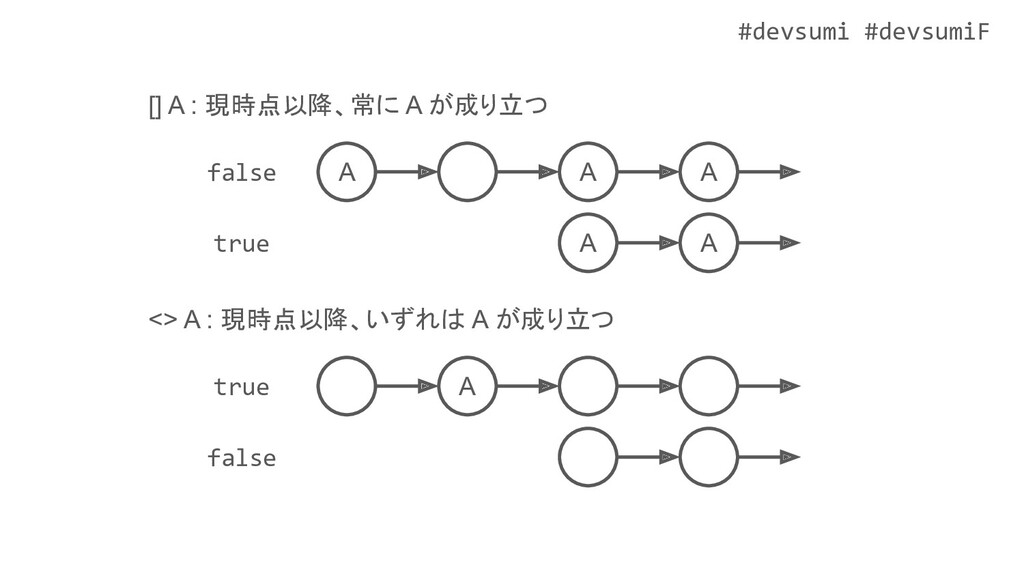 #devsumi #devsumiF <> A : 現時点以降、いずれは A が成り立つ A ...