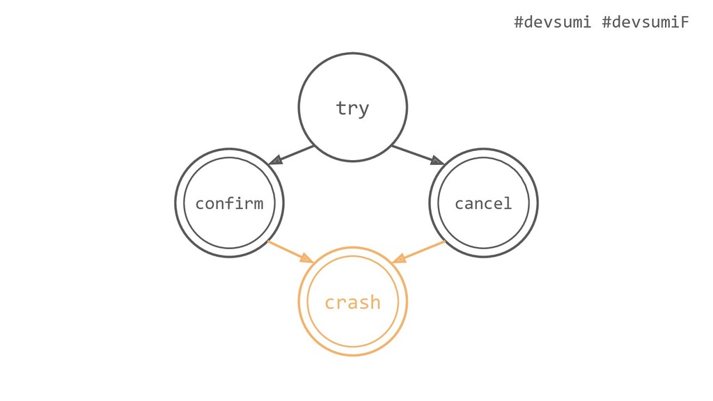 #devsumi #devsumiF try cancel confirm crash