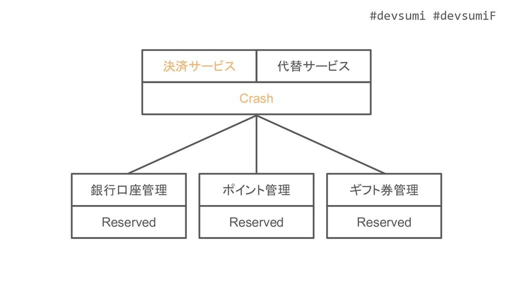 #devsumi #devsumiF ポイント管理 Reserved ギフト券管理 Reser...