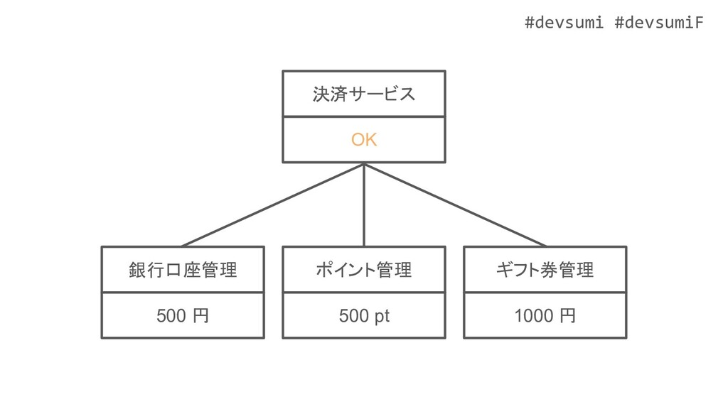 #devsumi #devsumiF ポイント管理 500 pt ギフト券管理 1000 円 ...