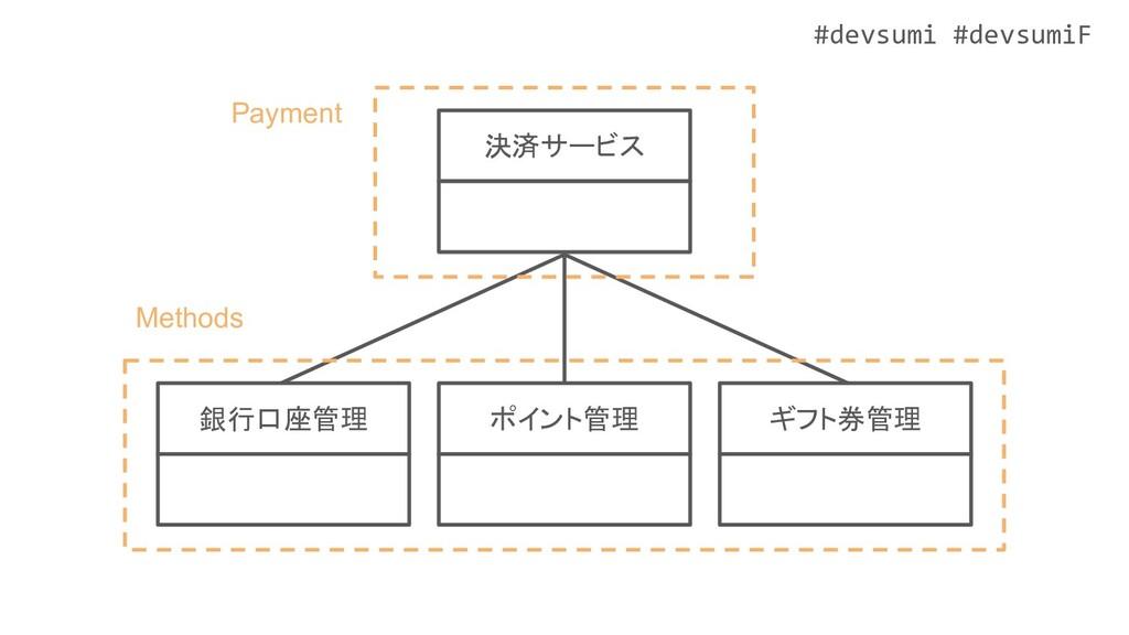 #devsumi #devsumiF ポイント管理 ギフト券管理 銀行口座管理 決済サービス ...
