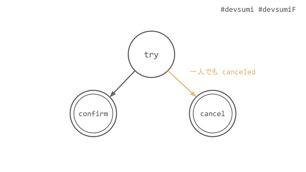 #devsumi #devsumiF try cancel confirm 一人でも canc...
