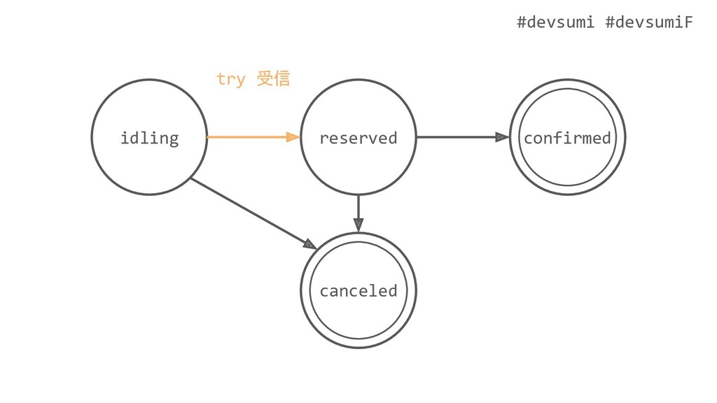 #devsumi #devsumiF idling confirmed reserved ca...