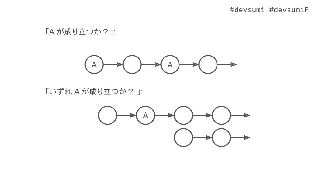 #devsumi #devsumiF A A 「A が成り立つか?」: 「いずれ A が成り立...