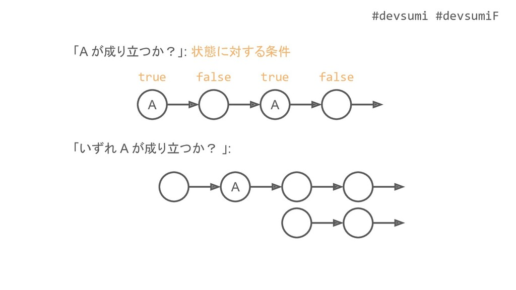#devsumi #devsumiF A A 「A が成り立つか?」: 状態に対する条件 「い...