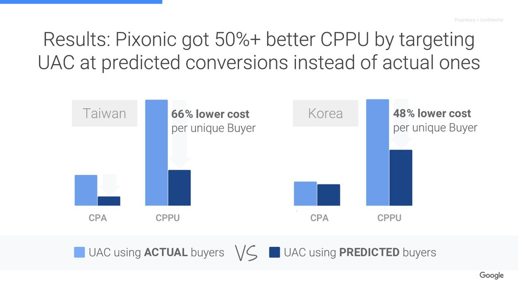 Proprietary + Confidential 66% lower cost 48% l...