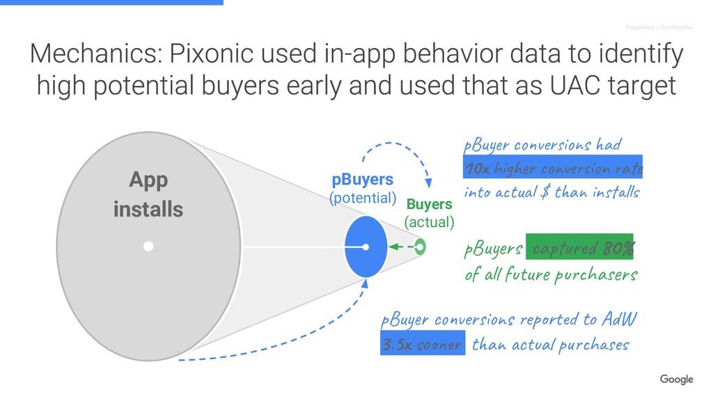 Proprietary + Confidential App installs pBuyers...