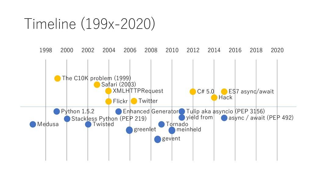 Timeline (199x-2020) 1998 2018 2000 2002 2004 2...