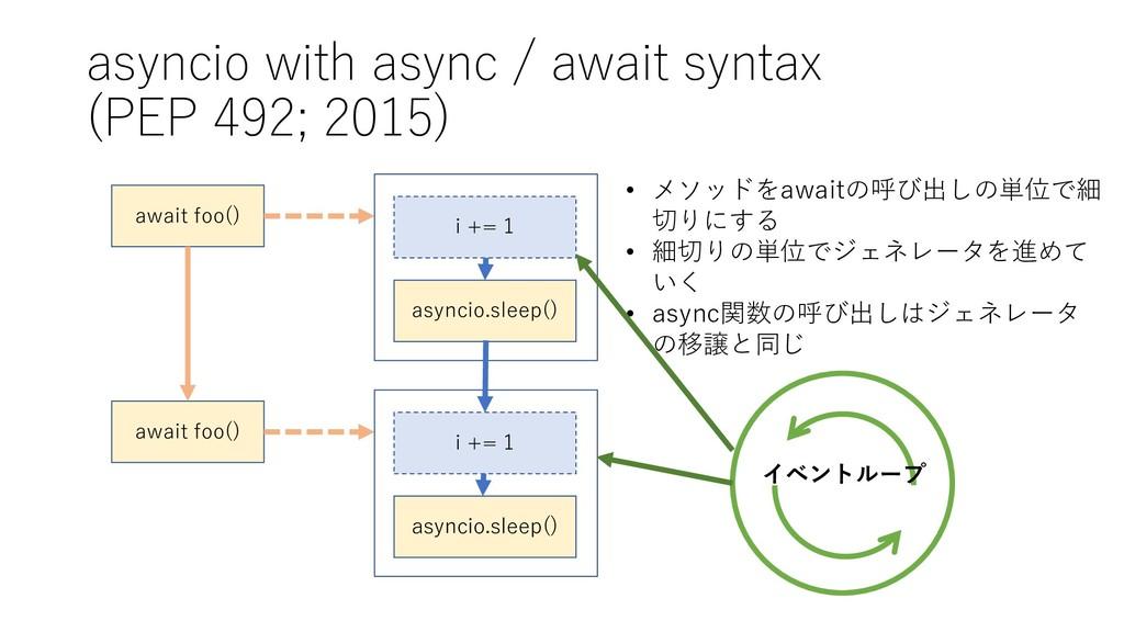 asyncio with async / await syntax (PEP 492; 201...