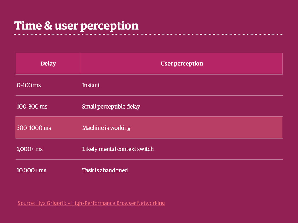 Time & user perception Delay User perception 0–...