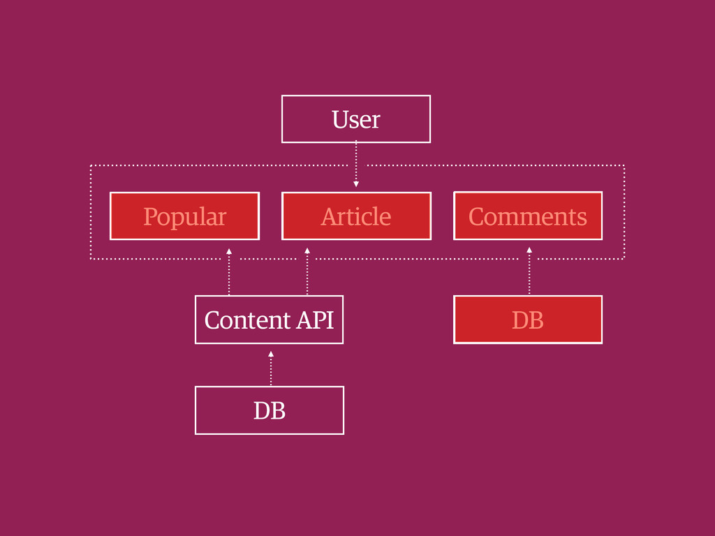 User Content API Popular Comments Article DB DB