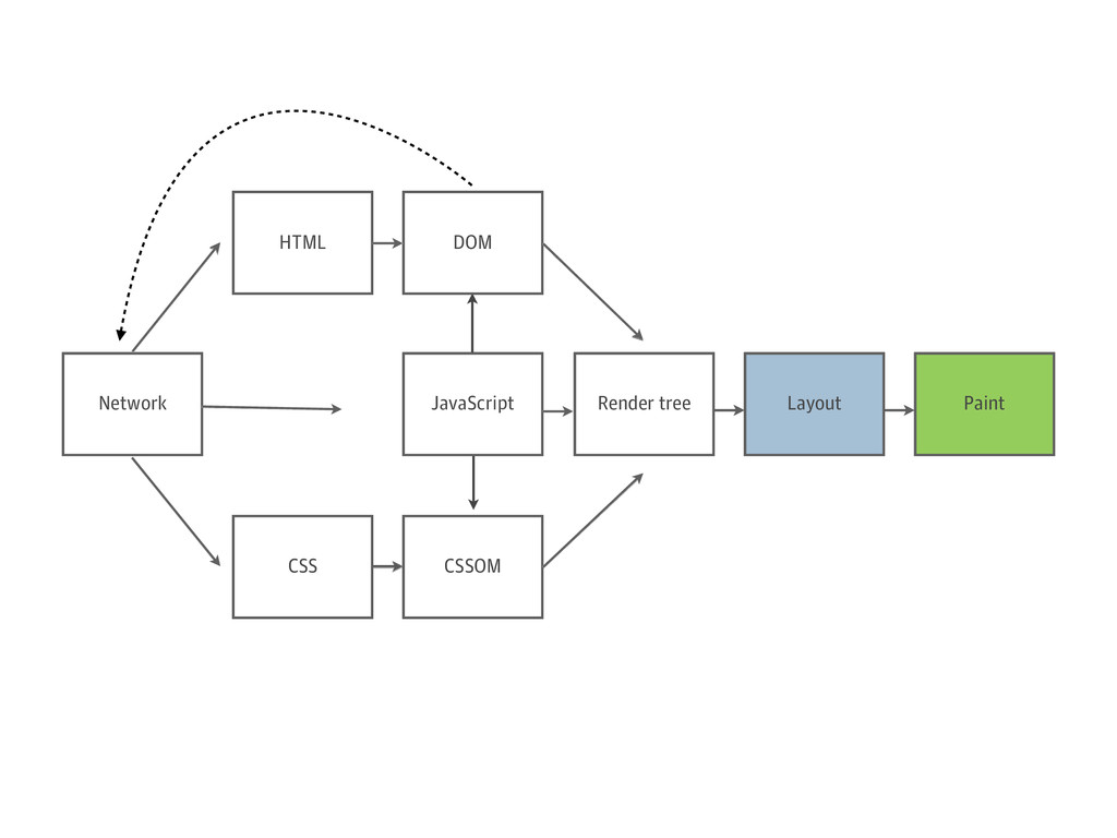 Network JavaScript Render tree Layout Paint HTM...