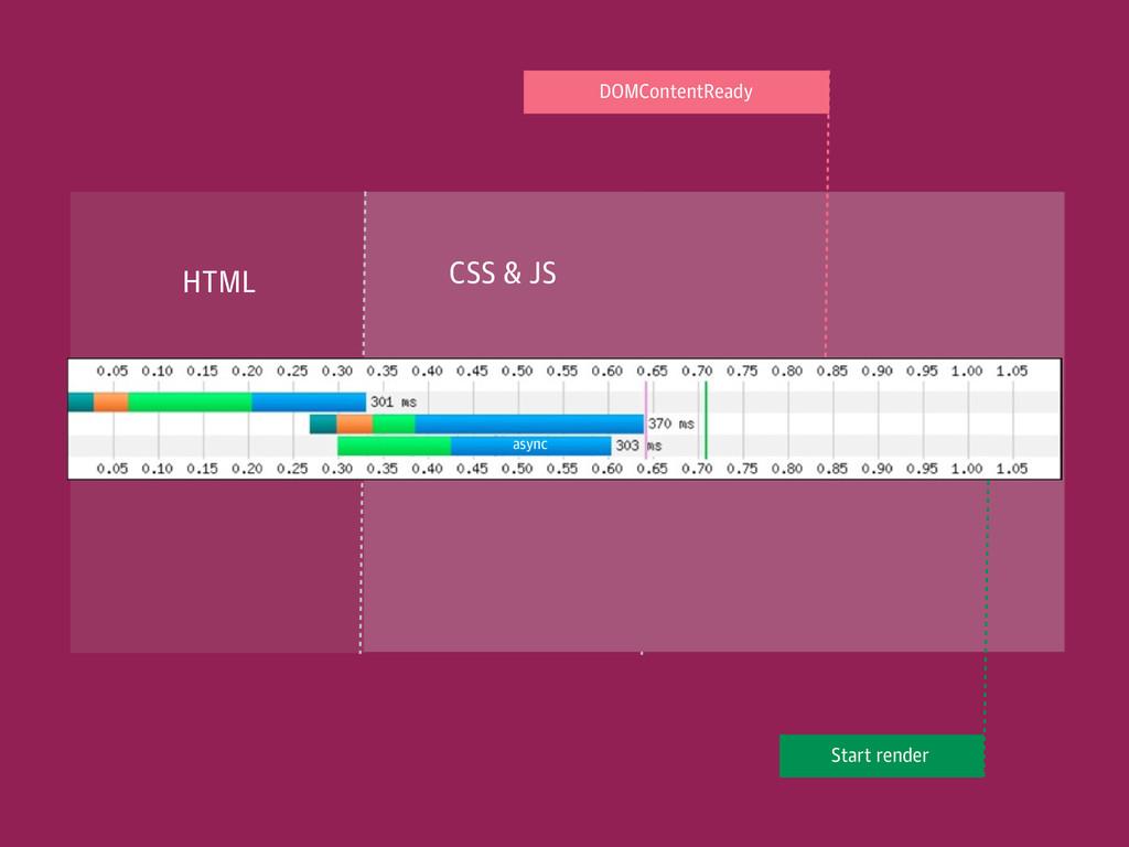 JS CSS HTML CSS & JS § HTML async DOMContentRea...