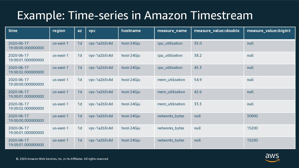 ©, 2020 Amazon Web Services, Inc. or its Affili...