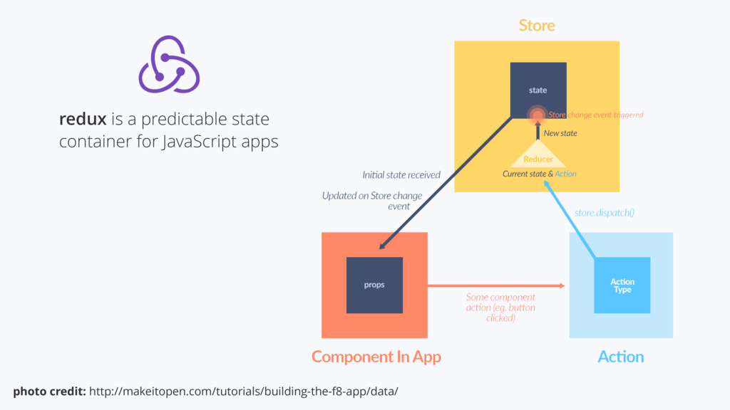 redux is a predictable state container for Java...
