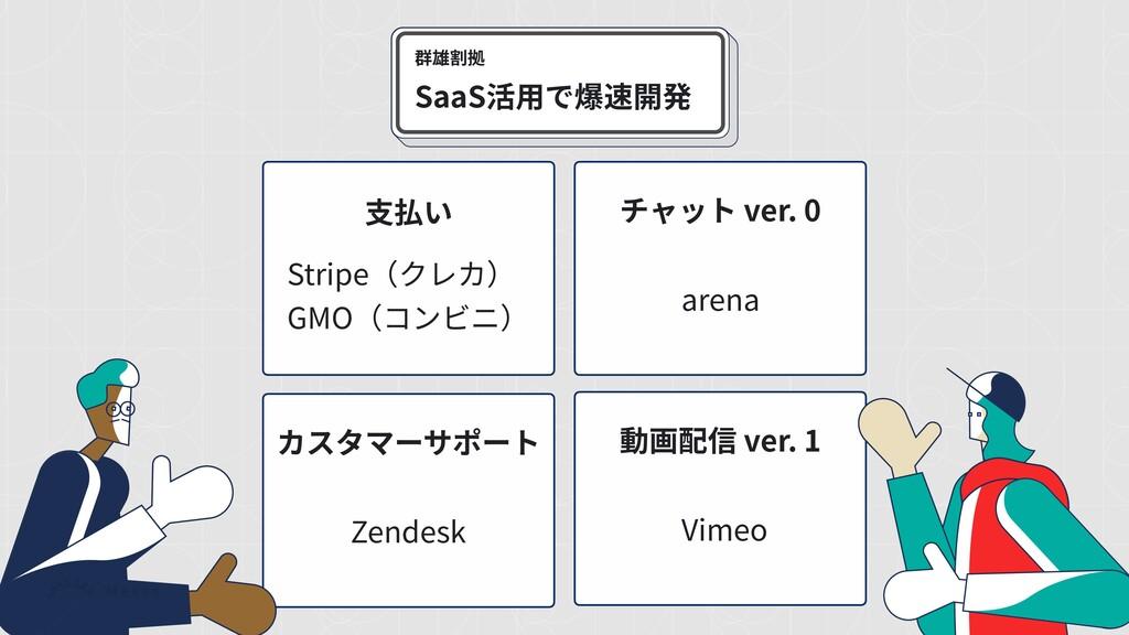 群雄割拠 SaaS活⽤で爆速開発 Stripe(クレカ) GMO(コンビニ) ⽀払い Zend...