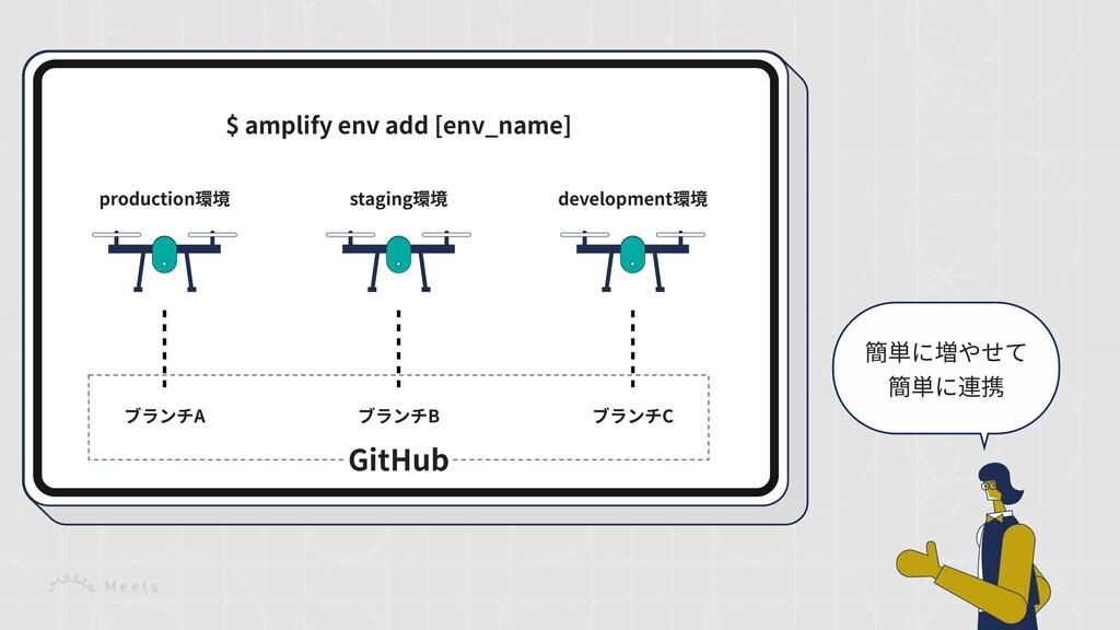 簡単に増やせて 簡単に連携 $ amplify env add [env_name] prod...