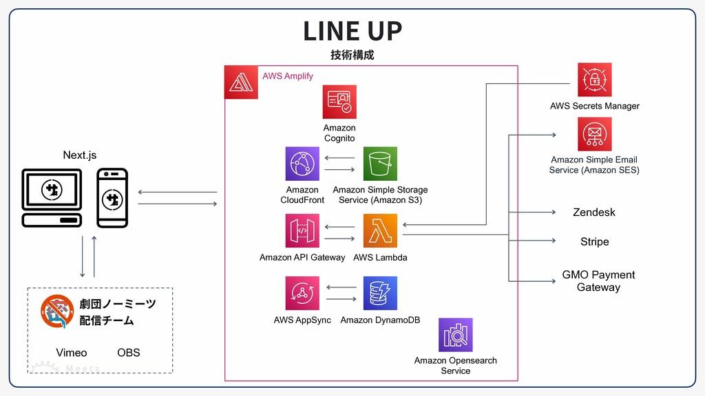 LINE UP 技術構成 Amazon   Cognito Stripe Zendesk GM...