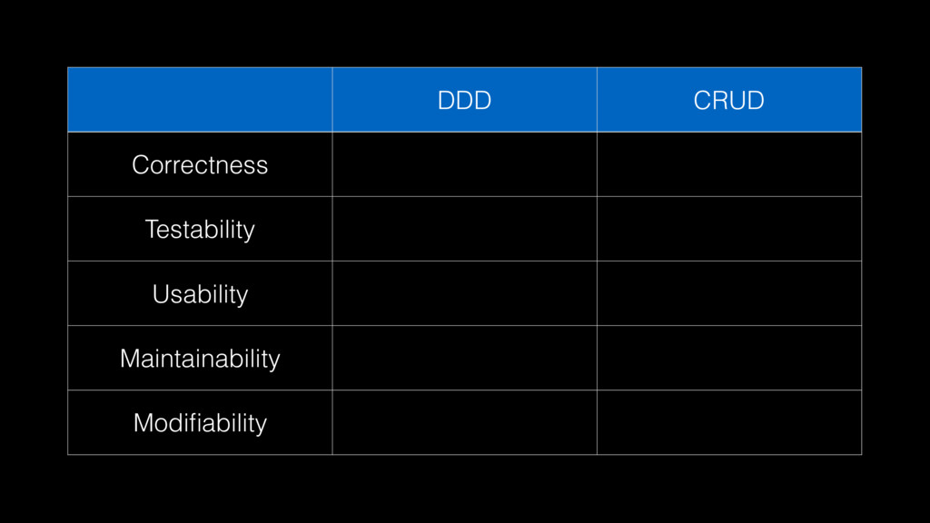 DDD CRUD Correctness Testability Usability Main...