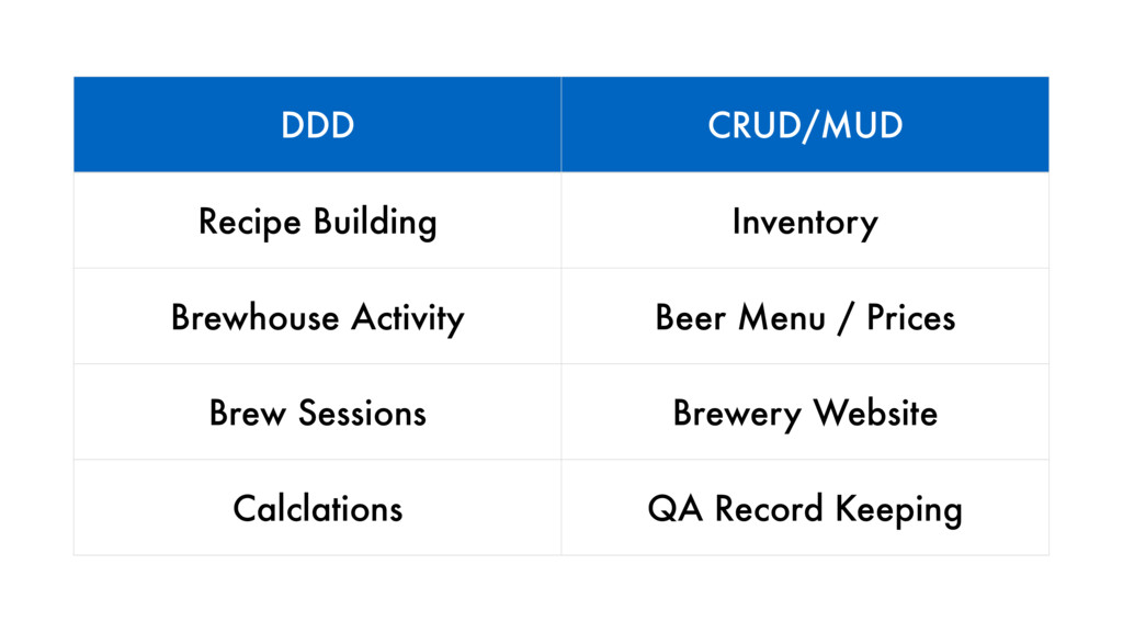 DDD CRUD/MUD Recipe Building Inventory Brewhous...