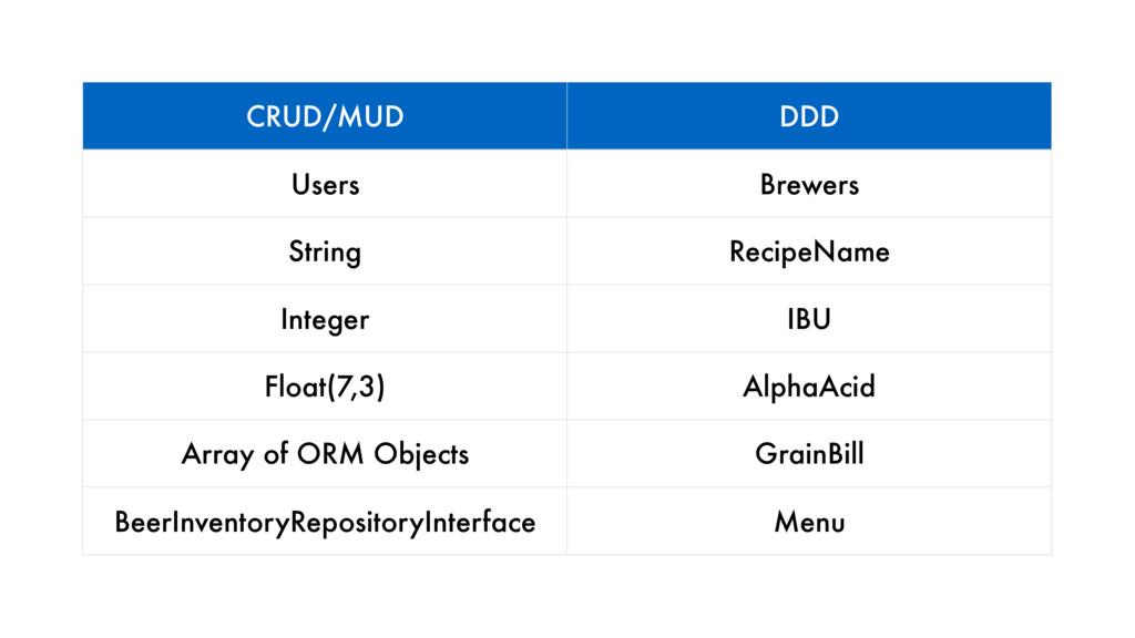 CRUD/MUD DDD Users Brewers String RecipeName In...