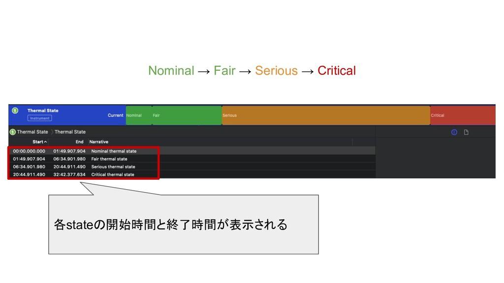 Nominal → Fair → Serious → Critical