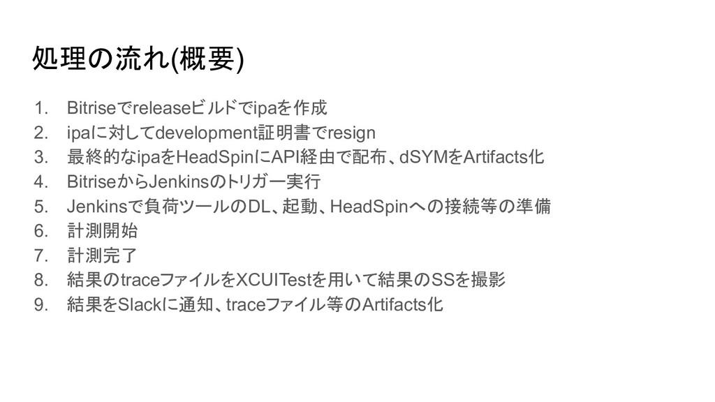 Bitrise 11. traceファイルのArtifacts化 12. 結果のSlackへの...