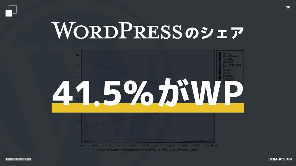 415%がWP のシェア 10 DERA-DESIGN