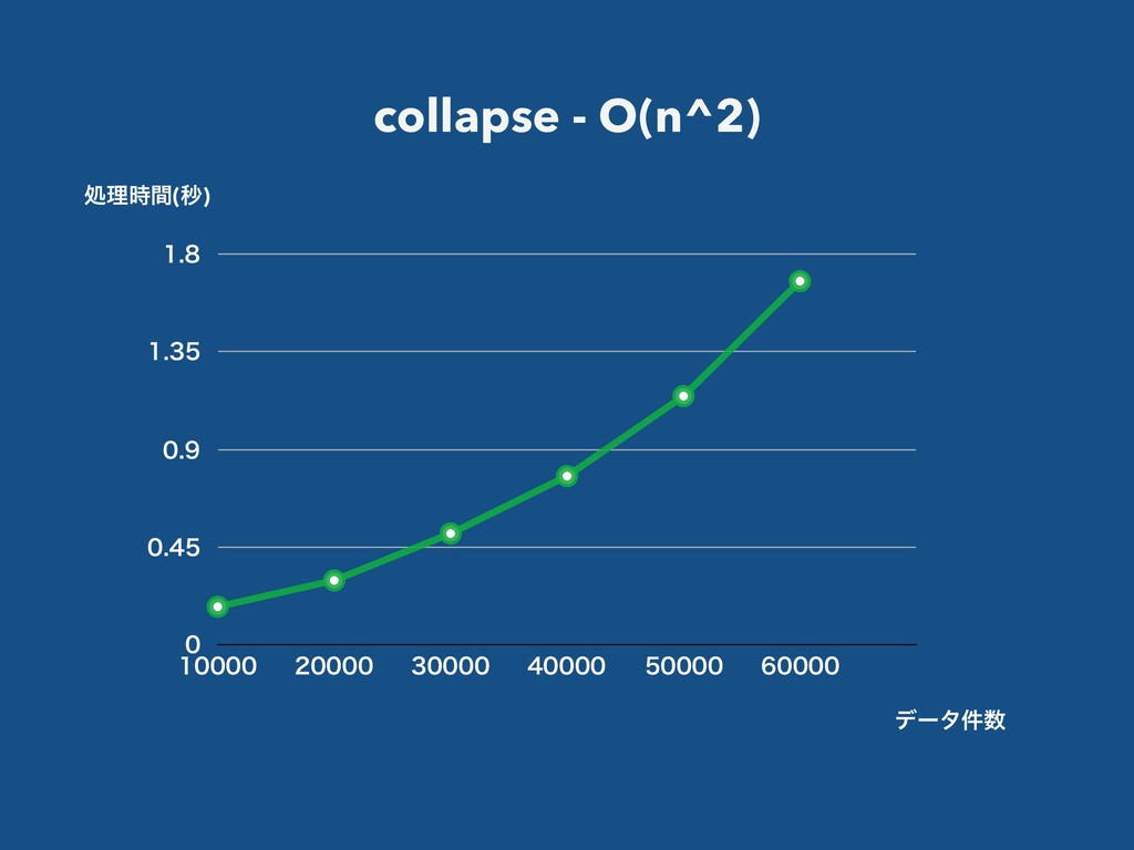 collapse - O(n^2)       ...
