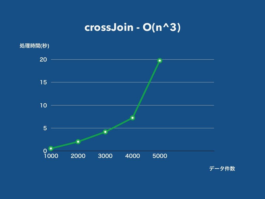 crossJoin - O(n^3)         ...