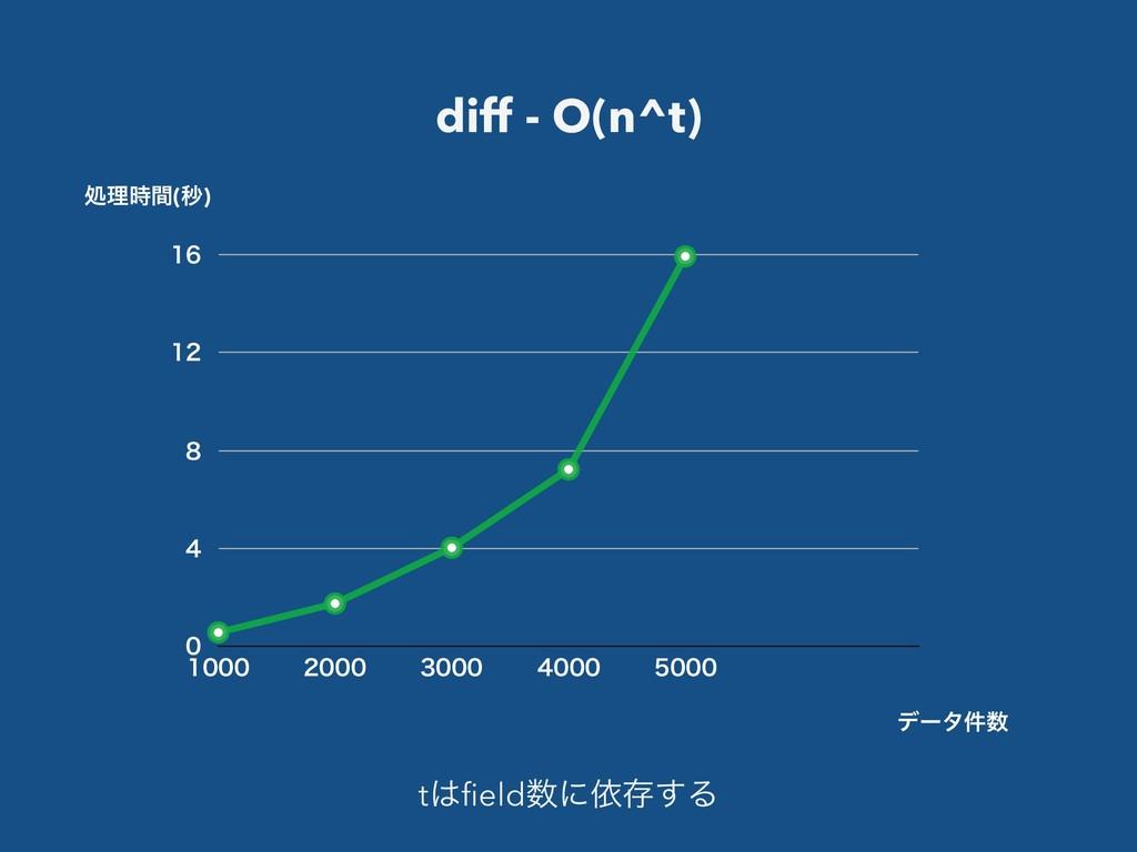 diff - O(n^t)          ...