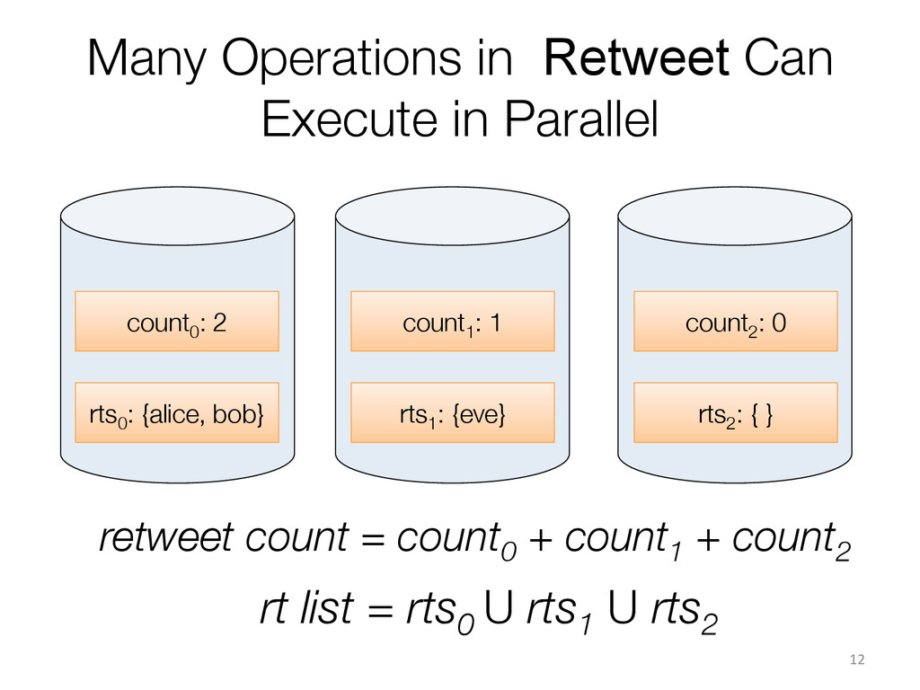Many Operations in Retweet Can Execute in Paral...