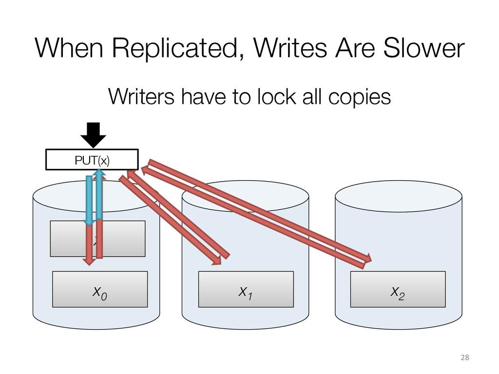 x x0  x1  x PUT(x) When Replicated, Writes...