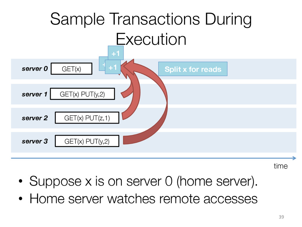 Sample Transactions During Execution server 0...