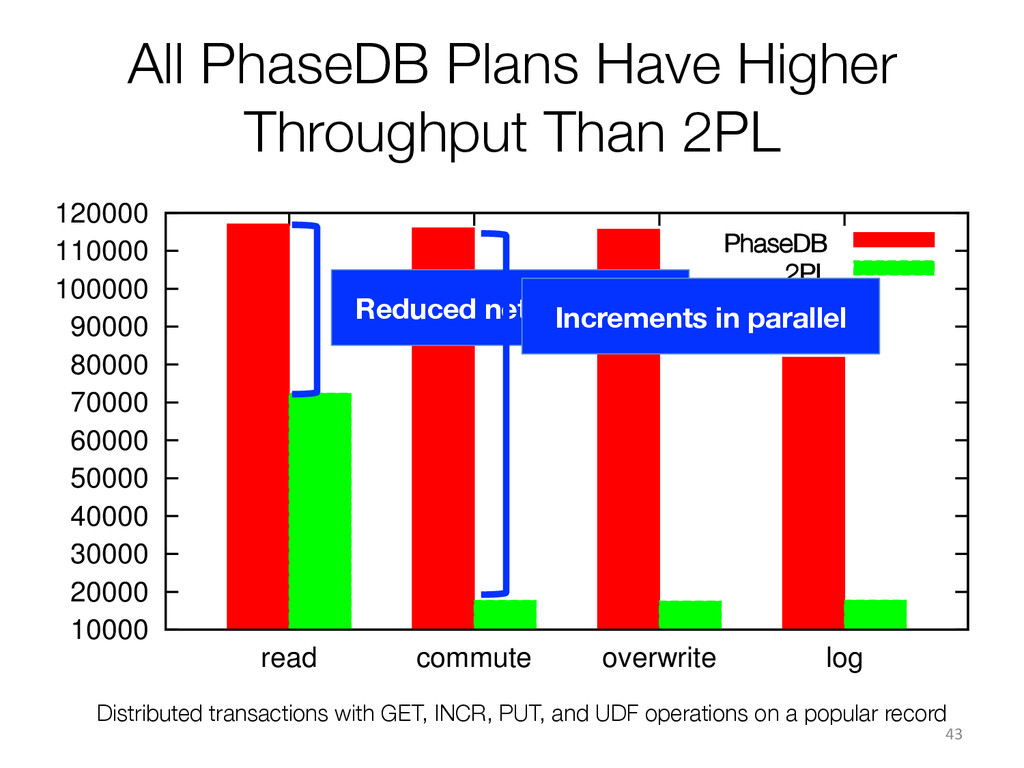 All PhaseDB Plans Have Higher Throughput Than 2...