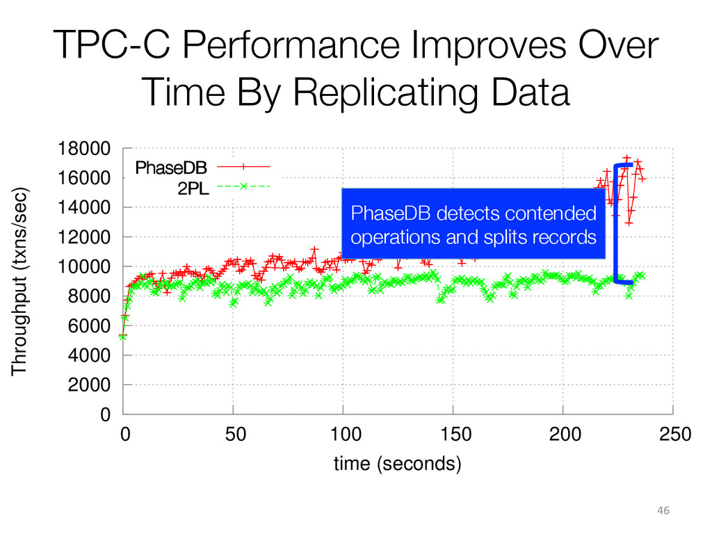 TPC-C Performance Improves Over Time By Replica...
