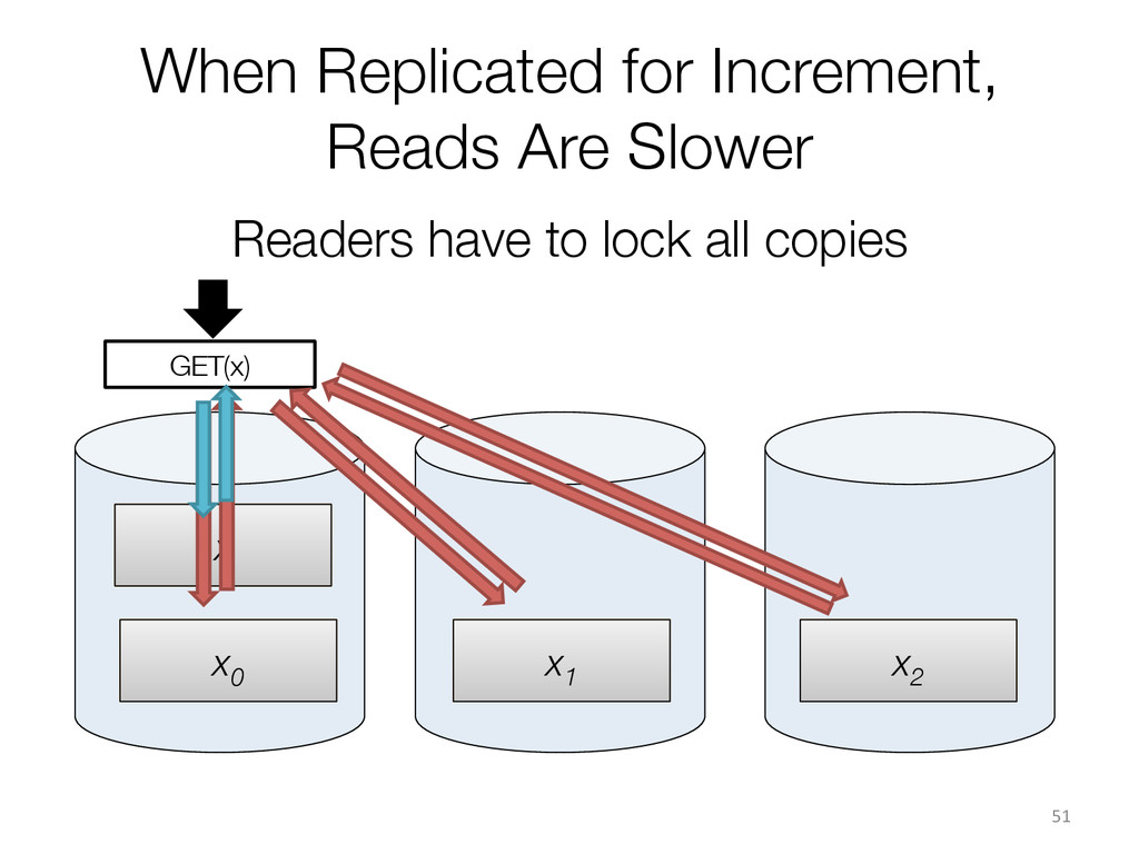 x x0  x1  x GET(x) When Replicated for Inc...