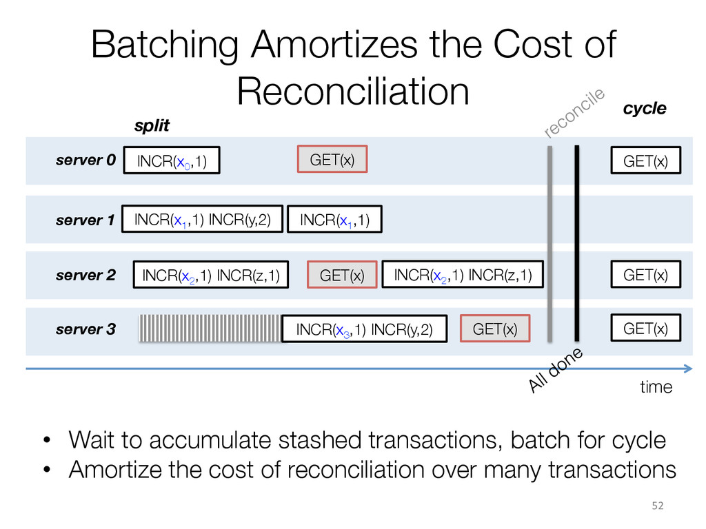 time Batching Amortizes the Cost of Reconcilia...
