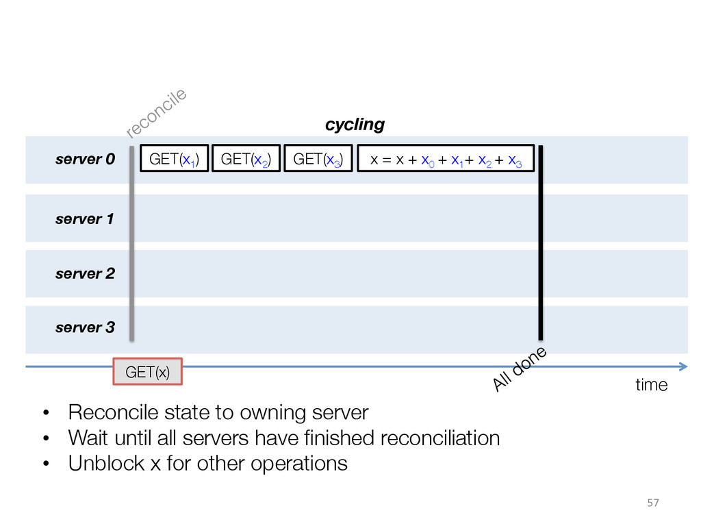 time • Reconcile state to owning server • W...
