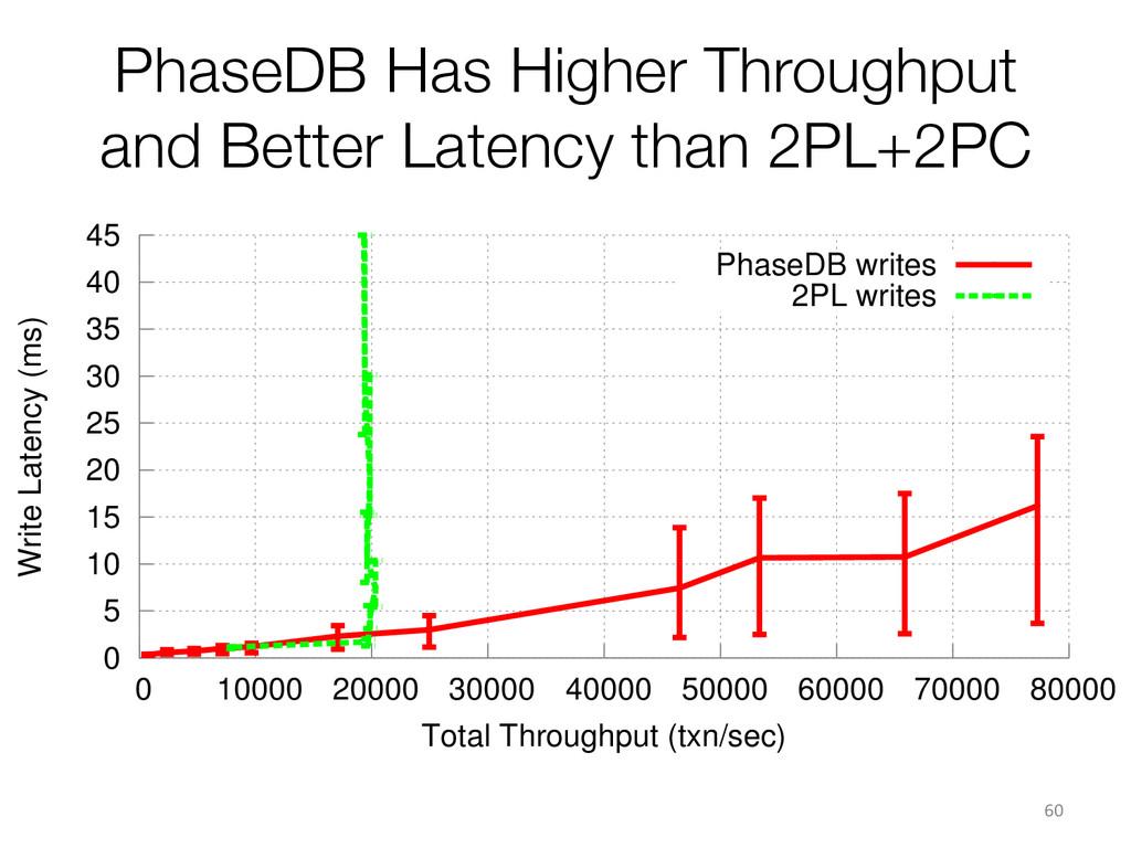 PhaseDB Has Higher Throughput and Better Latenc...