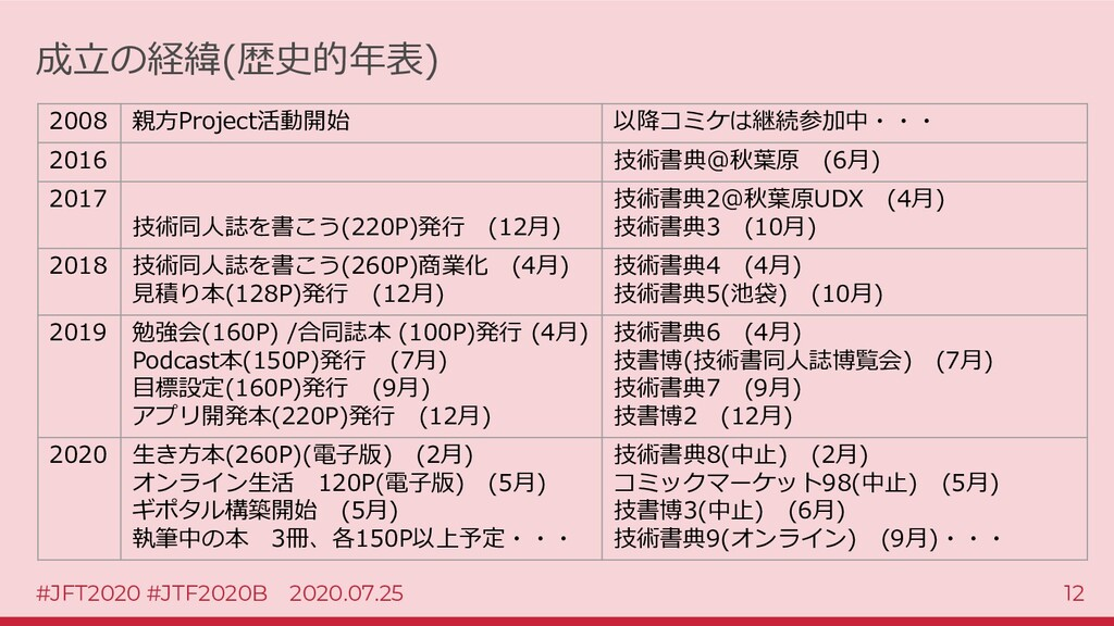 #JFT2020 #JTF2020B 2020.07.25 12 成立の経緯(歴史的年表) 2...