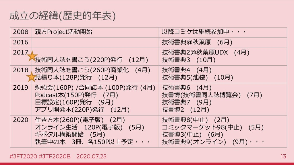 #JFT2020 #JTF2020B 2020.07.25 13 成立の経緯(歴史的年表) 2...
