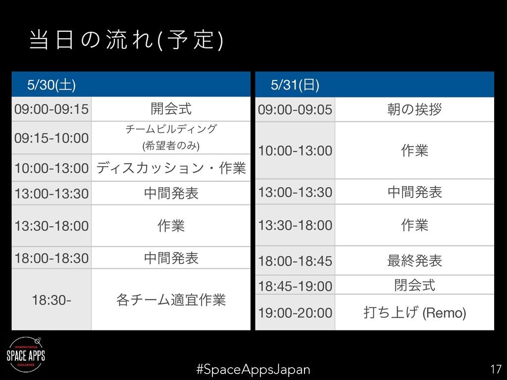 #SpaceAppsJapan   ͷ ྲྀ Ε ( ༧ ఆ ) 17 5/30() 09...