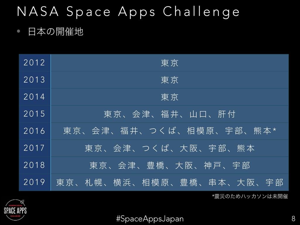 #SpaceAppsJapan • ຊͷ։࠵ 8 N A S A S p a c e A ...