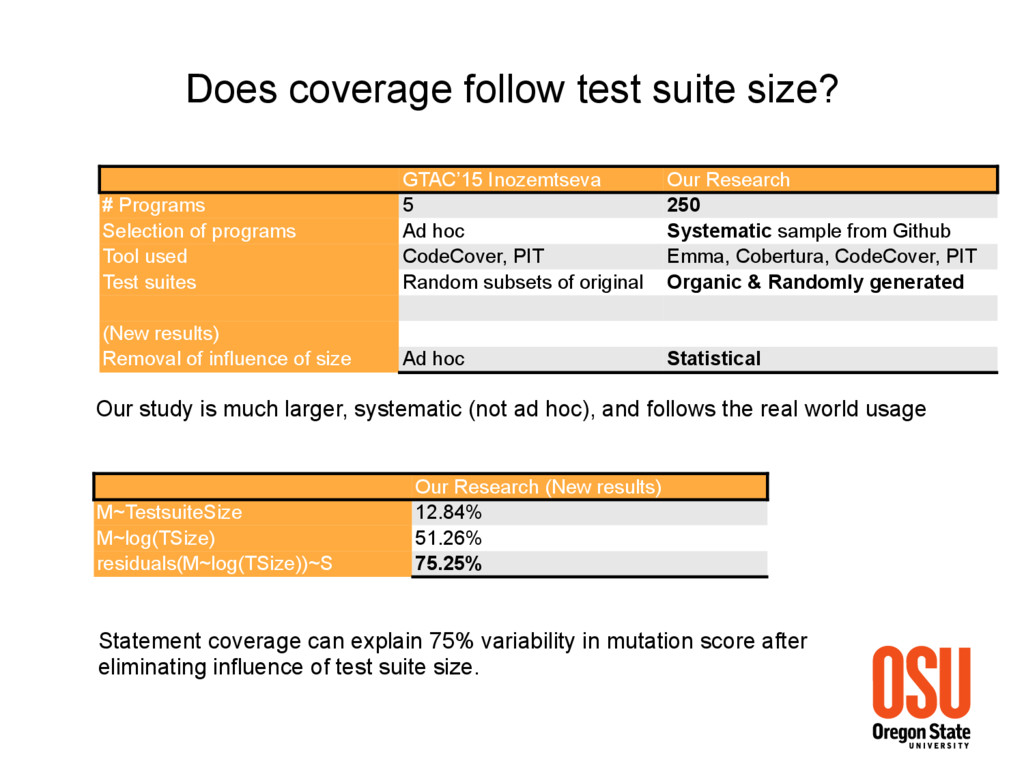 Does coverage follow test suite size? GTAC'15 I...