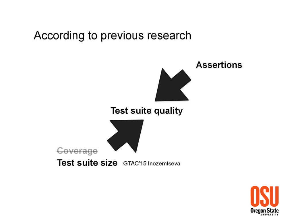Test suite quality Coverage Assertions Accordin...