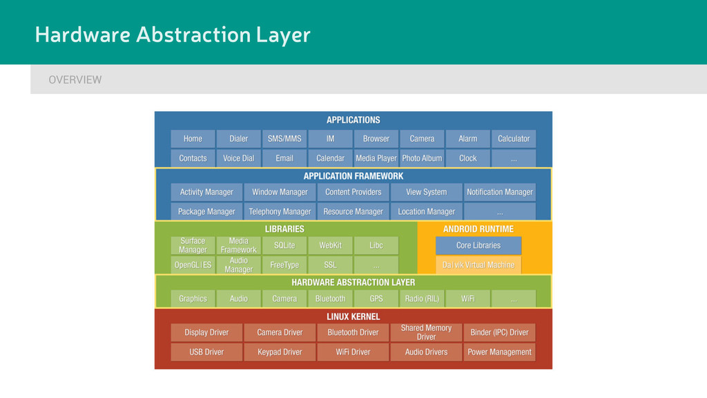 OVERVIEW Hardware Abstraction Layer