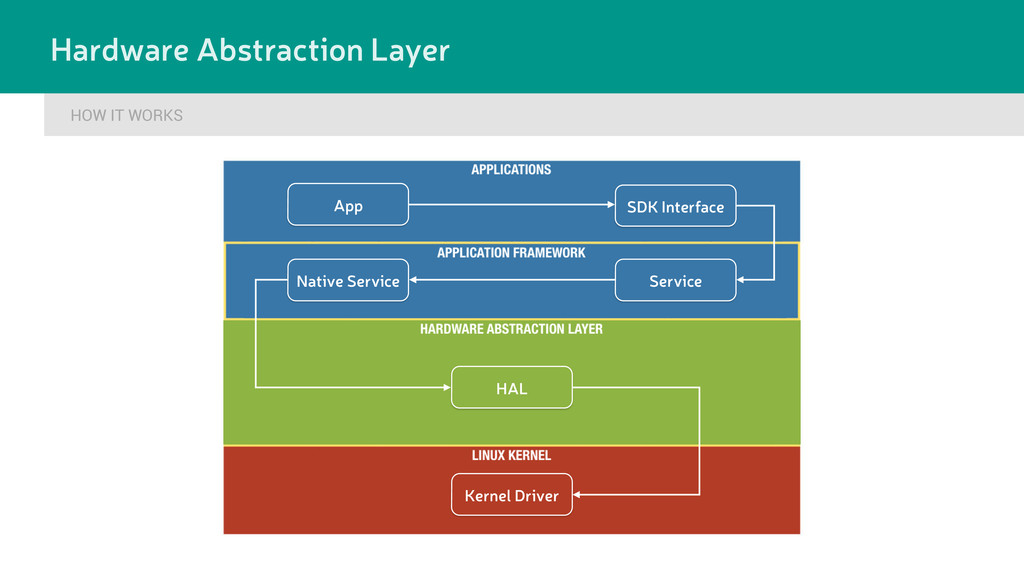 HOW IT WORKS Hardware Abstraction Layer SDK Int...