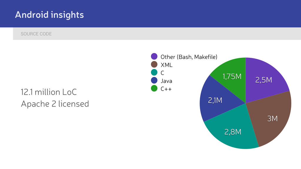 SOURCE CODE Android insights 12.1 million LoC A...
